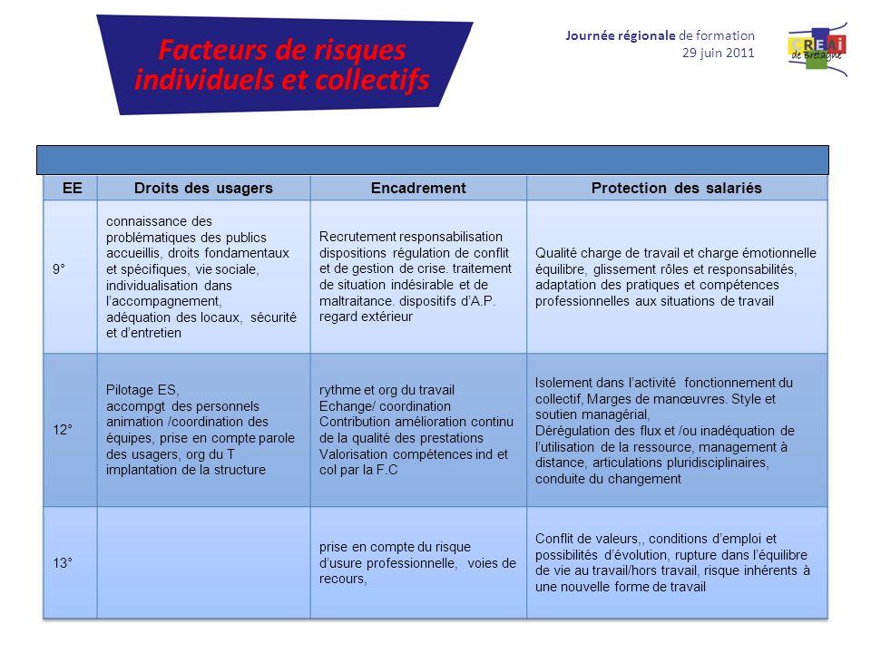 Facteurs de risques individuels et collectifs