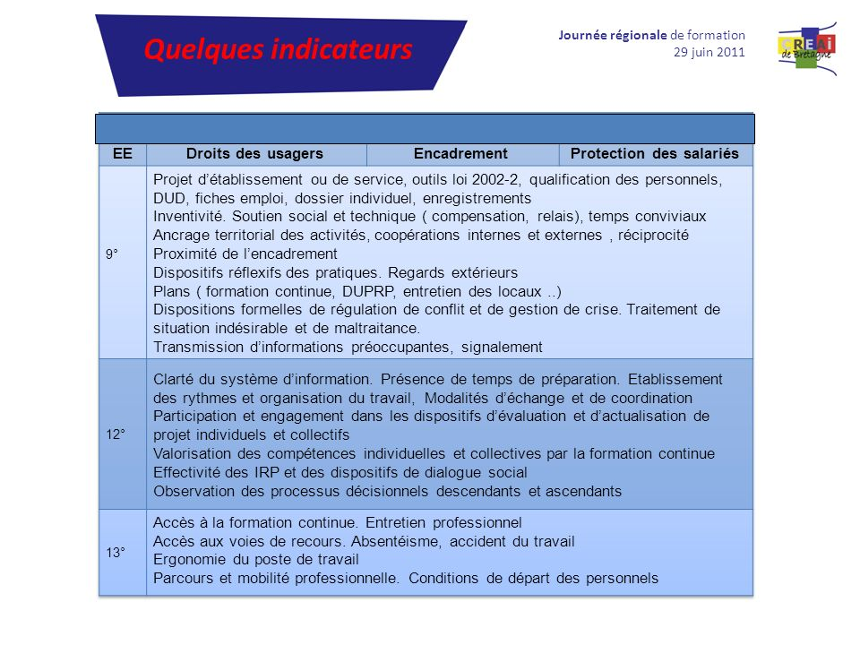 Quelques indicateurs Quelques Indicateurs EE Droits des usagers