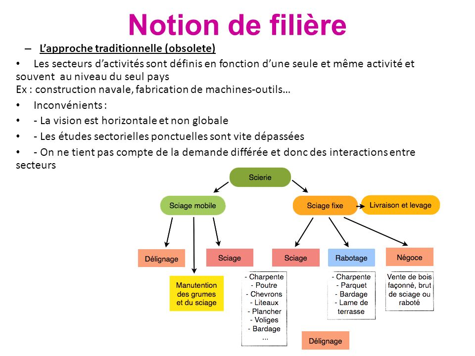 Notion de filière L'approche traditionnelle (obsolete)