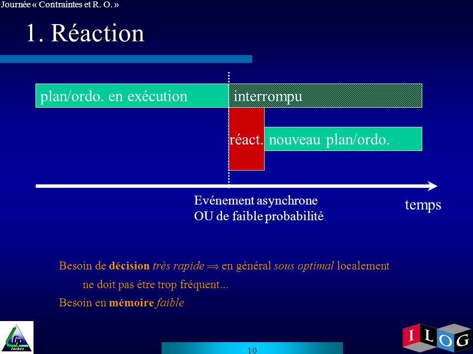 1. Réaction temps plan/ordo. en exécution interrompu réact.