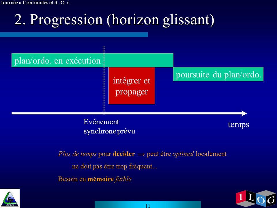 2. Progression (horizon glissant)