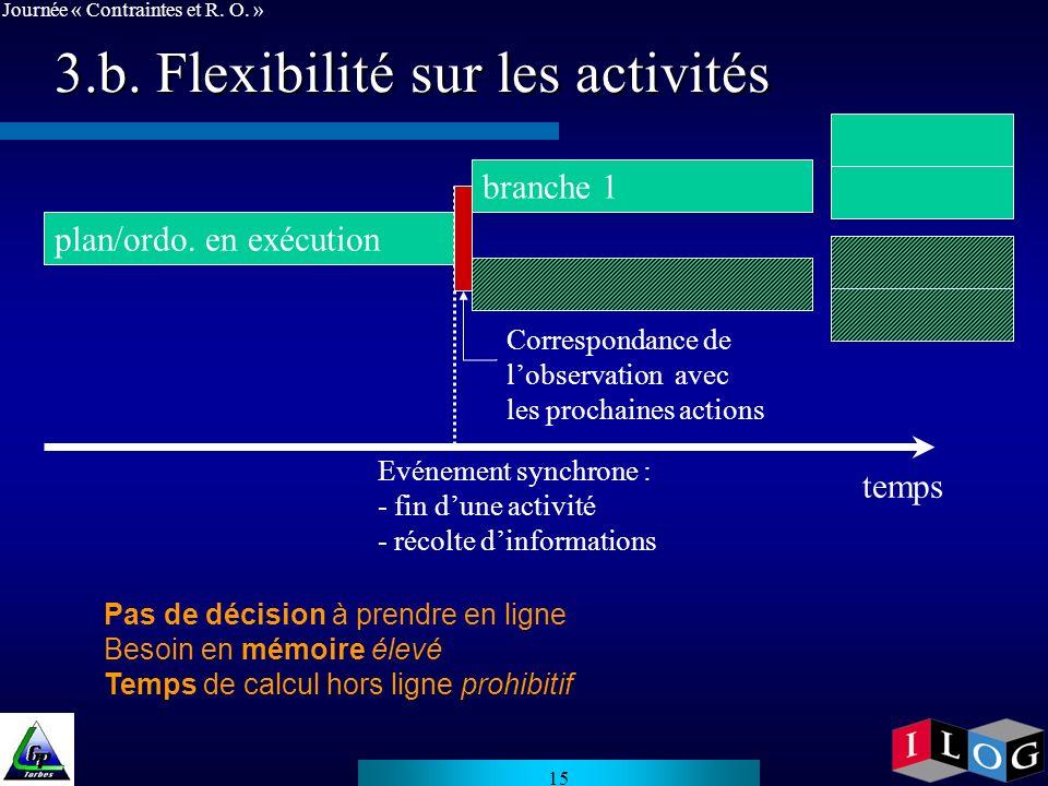 3.b. Flexibilité sur les activités