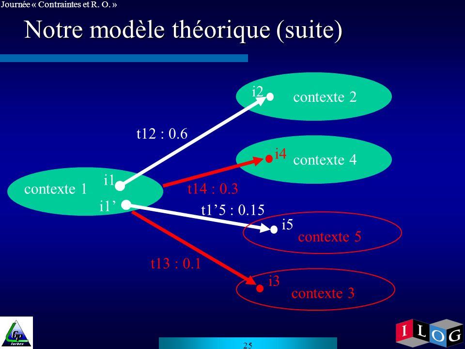 Notre modèle théorique (suite)