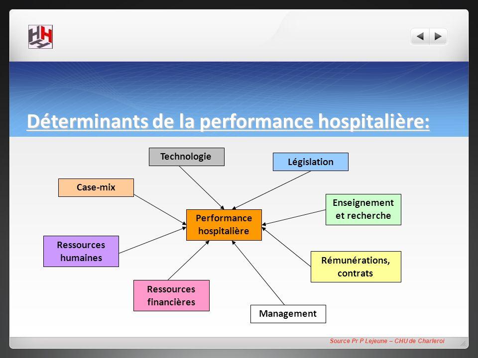 Déterminants de la performance hospitalière: