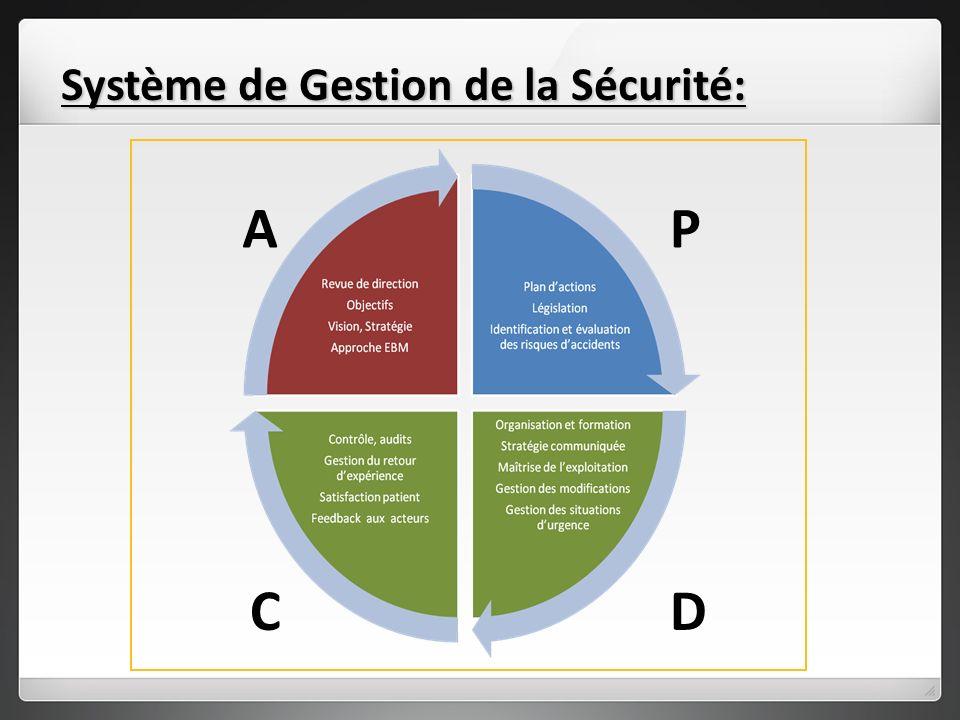 Système de Gestion de la Sécurité: