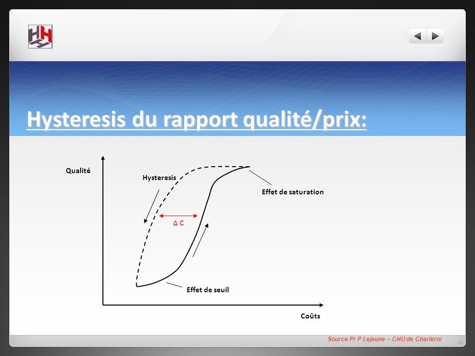 Hysteresis du rapport qualité/prix: