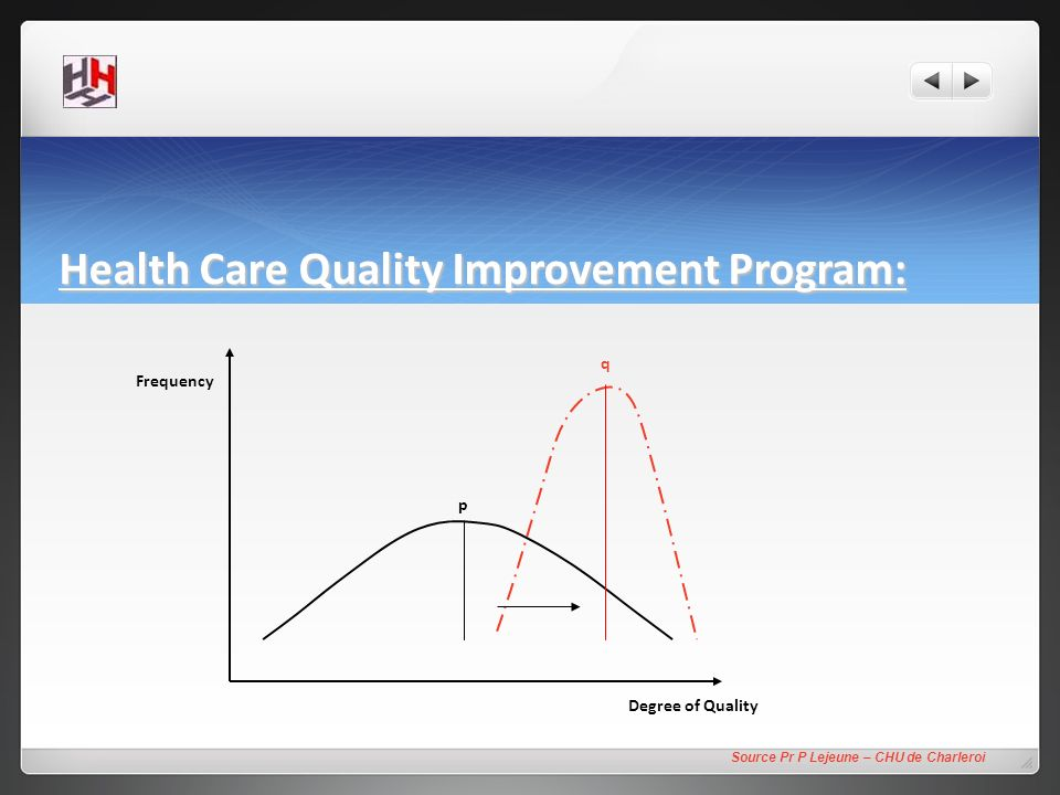 Health Care Quality Improvement Program: