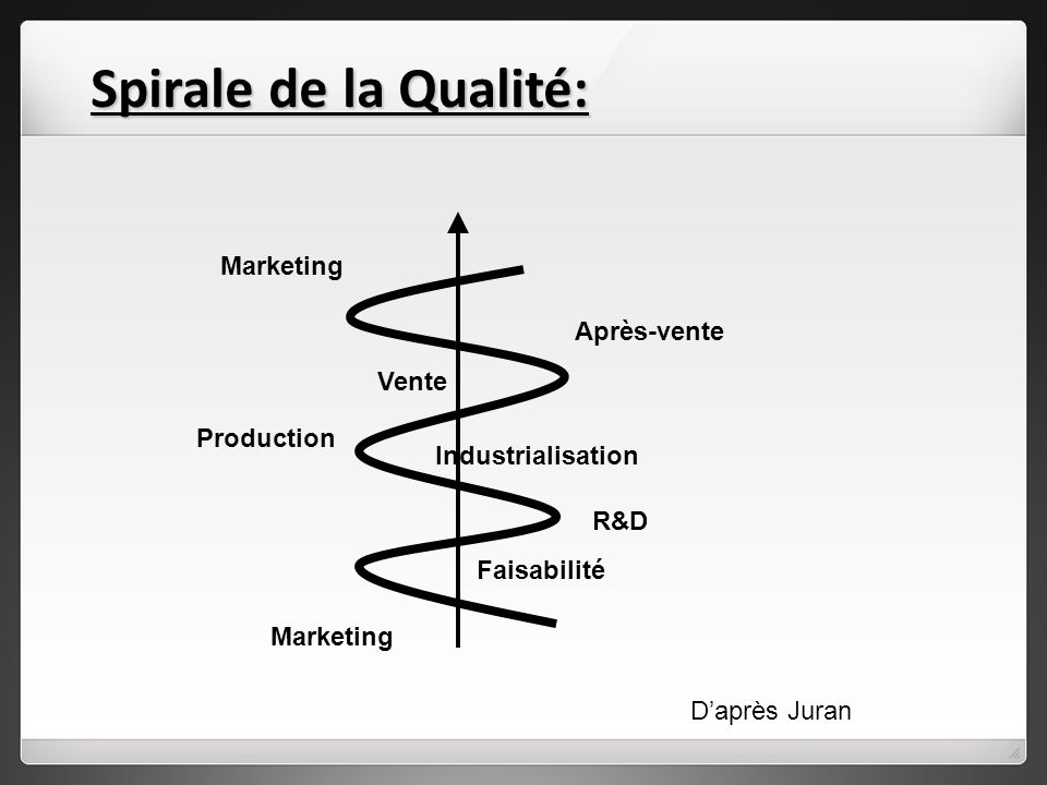 Spirale de la Qualité: Marketing Après-vente Vente Production