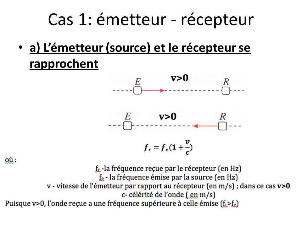 Cas 1: émetteur - récepteur