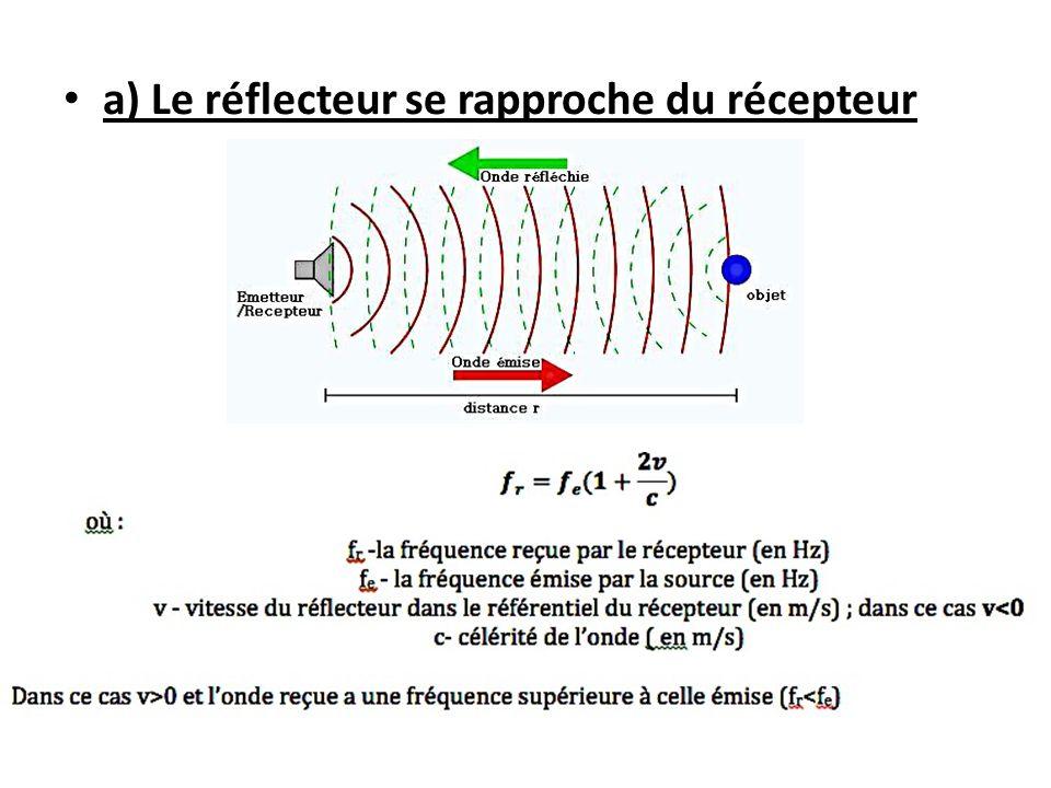 a) Le réflecteur se rapproche du récepteur