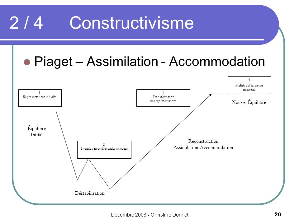 2 / 4 Constructivisme Piaget – Assimilation - Accommodation