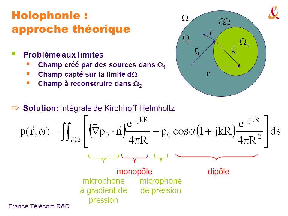 Holophonie : approche théorique
