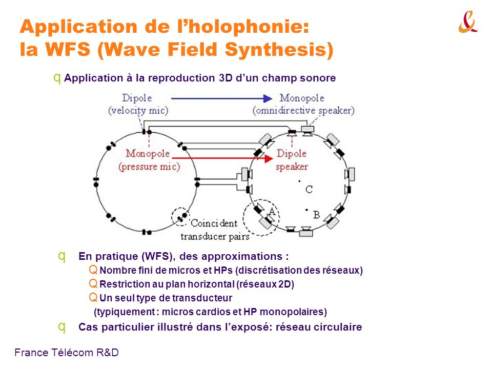 Application de l'holophonie: la WFS (Wave Field Synthesis)