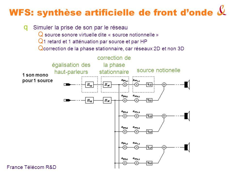 WFS: synthèse artificielle de front d'onde
