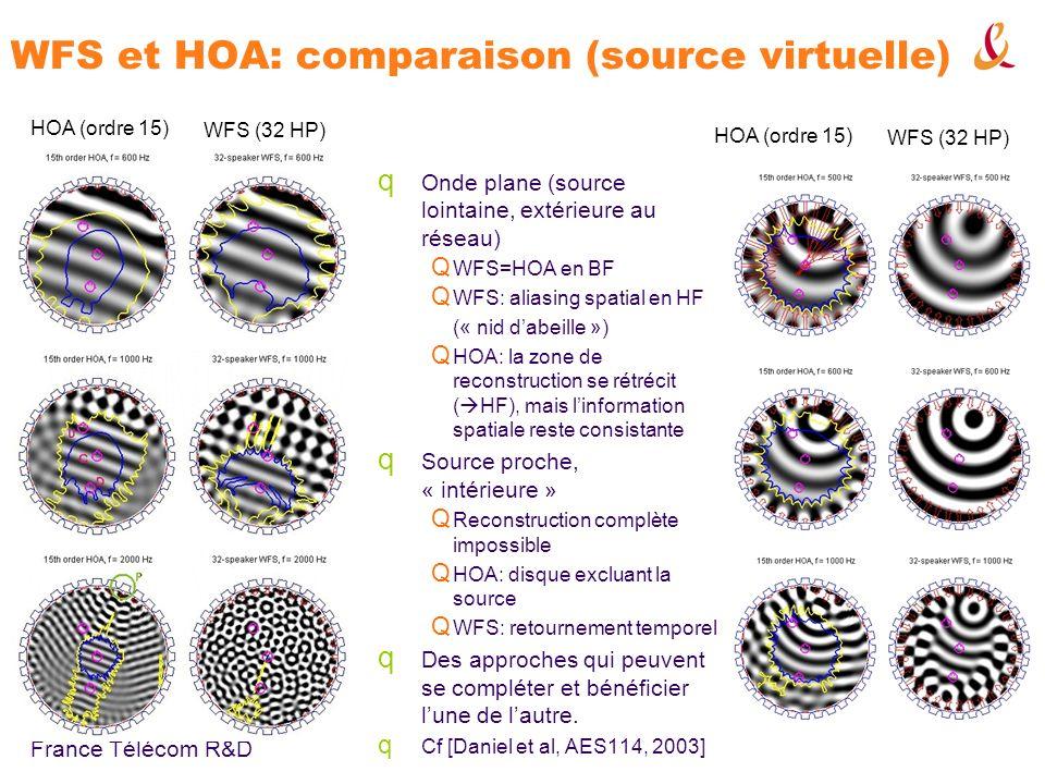 WFS et HOA: comparaison (source virtuelle)