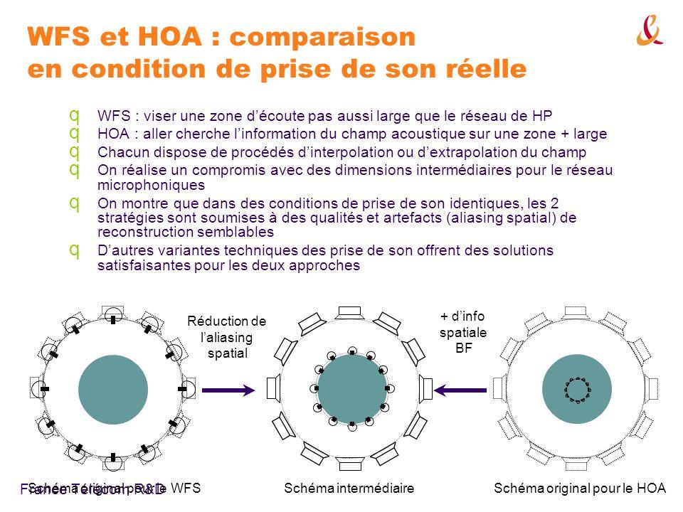 WFS et HOA : comparaison en condition de prise de son réelle