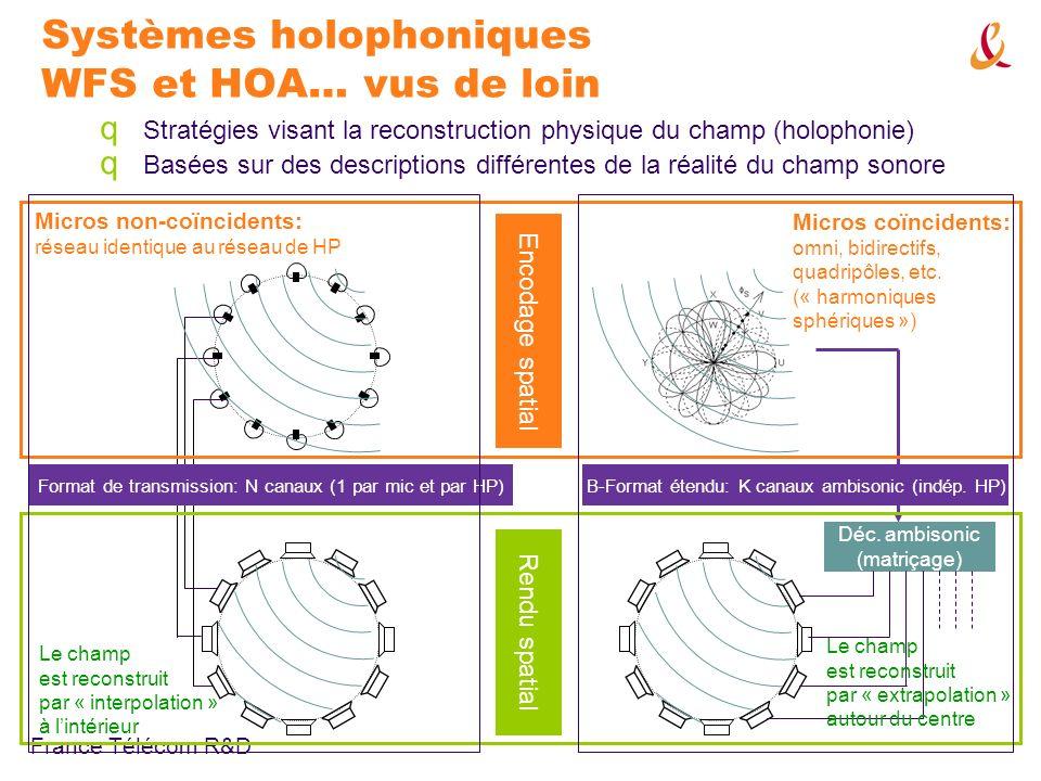 Systèmes holophoniques WFS et HOA… vus de loin