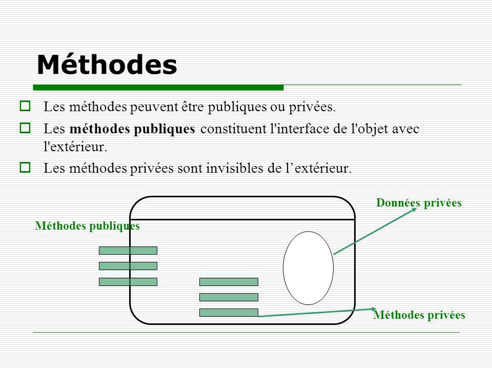 Méthodes Les méthodes peuvent être publiques ou privées.