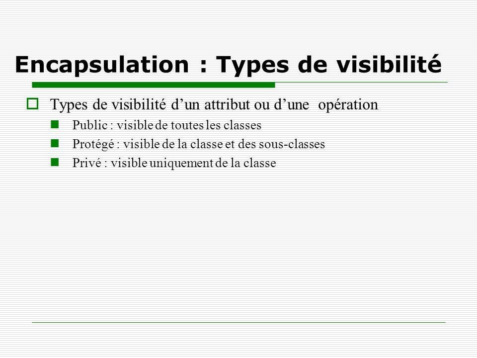 Encapsulation : Types de visibilité