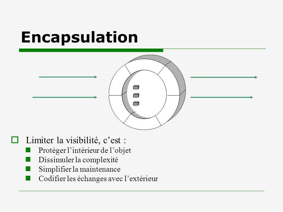 Encapsulation Limiter la visibilité, c'est :