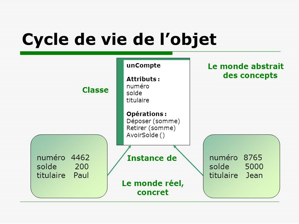 Cycle de vie de l'objet Le monde abstrait des concepts Classe