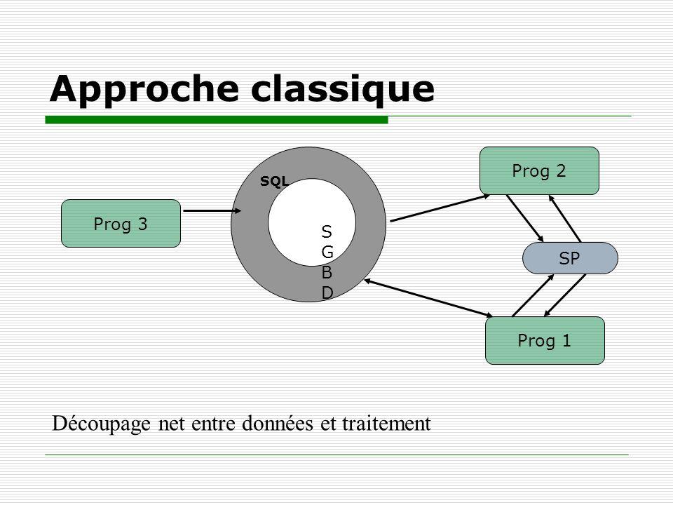Approche classique Découpage net entre données et traitement Prog 2