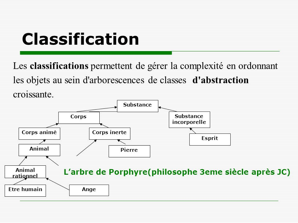 Classification Les classifications permettent de gérer la complexité en ordonnant. les objets au sein d arborescences de classes d abstraction.