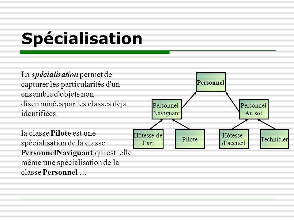 Spécialisation La spécialisation permet de