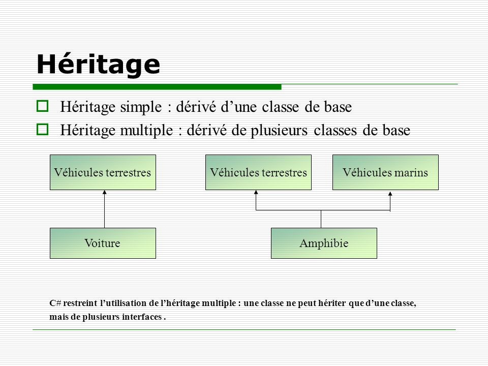 Héritage Héritage simple : dérivé d'une classe de base