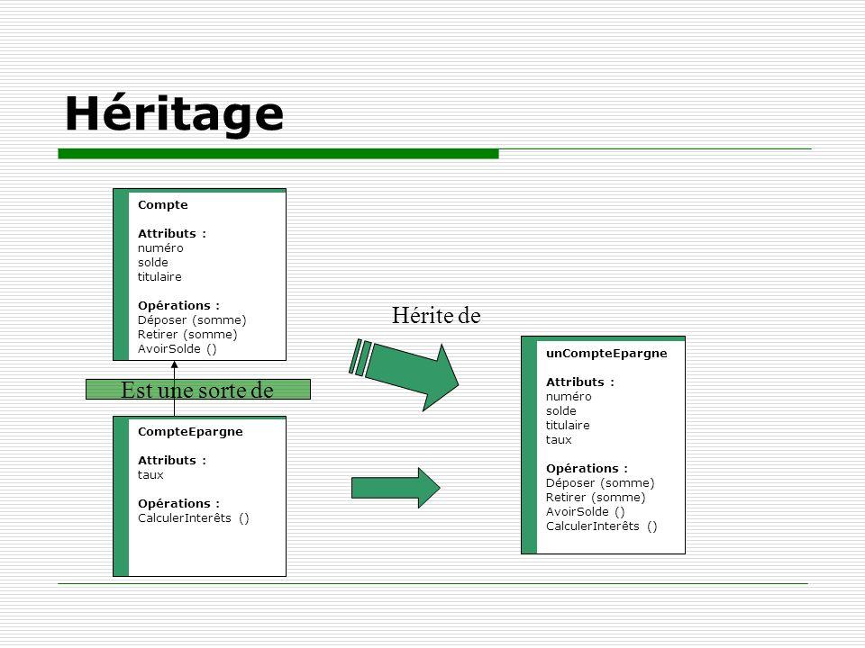 Héritage Hérite de Est une sorte de Compte Attributs : numéro solde