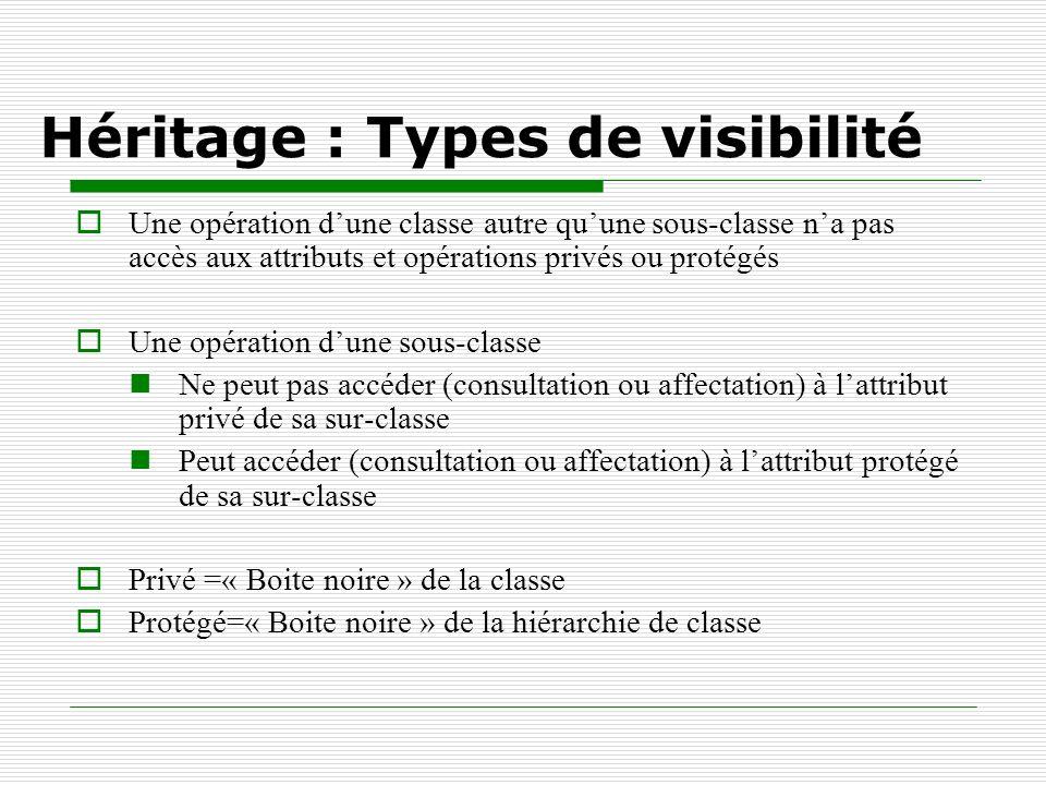 Héritage : Types de visibilité