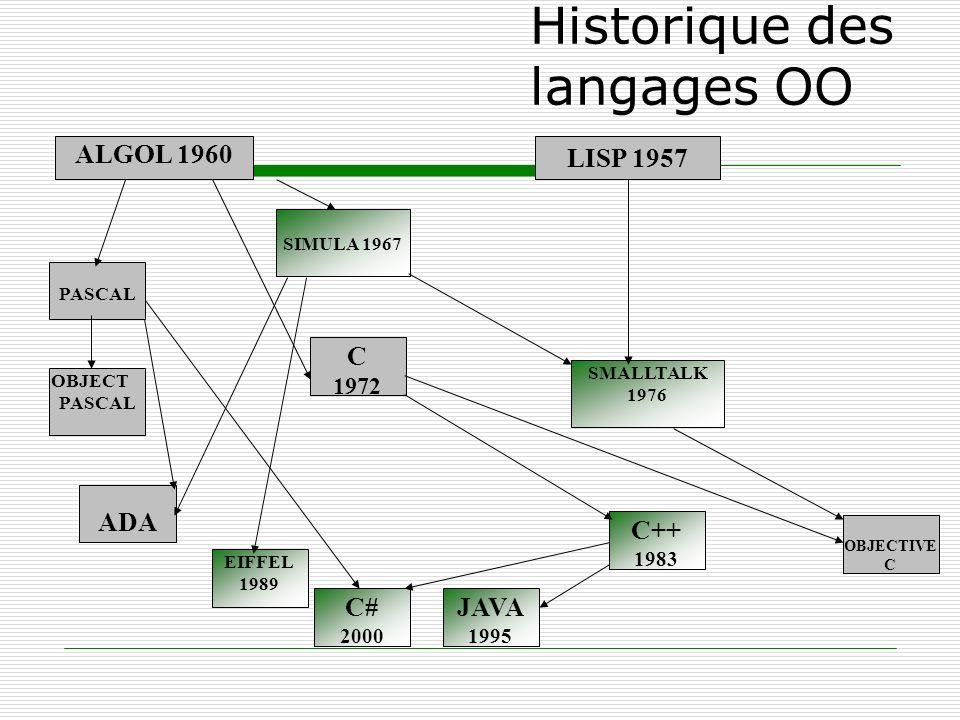 Historique des langages OO