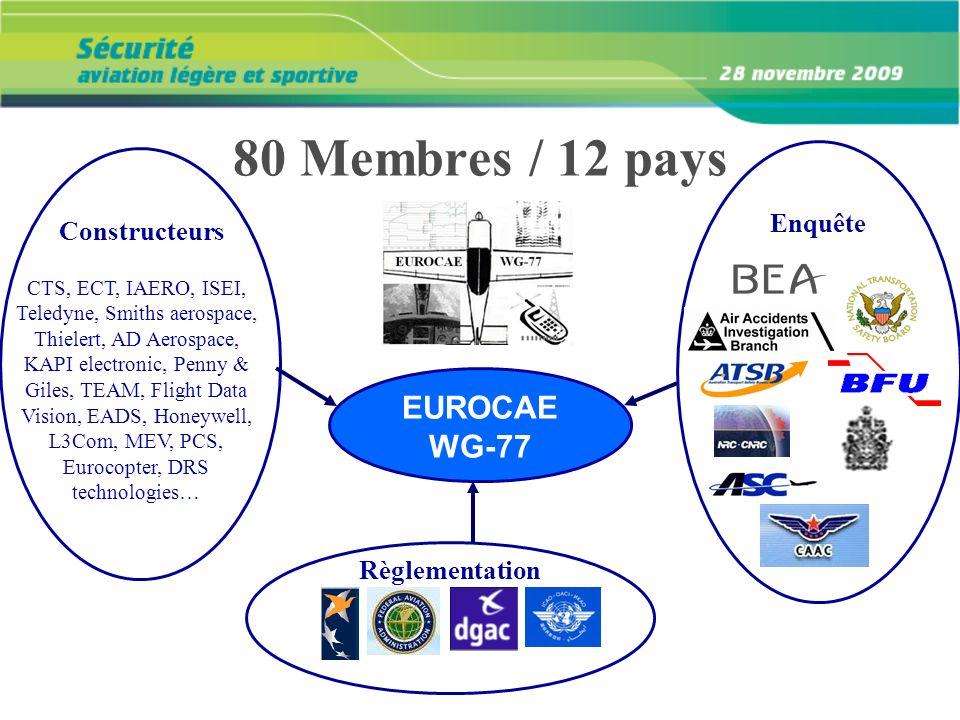 80 Membres / 12 pays EUROCAE WG-77 Enquête Constructeurs