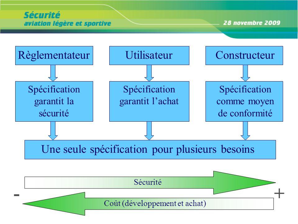 + - Règlementateur Utilisateur Constructeur