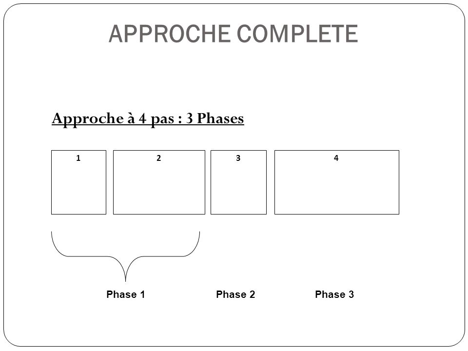APPROCHE COMPLETE Approche à 4 pas : 3 Phases Phase 1 Phase 2 Phase 3