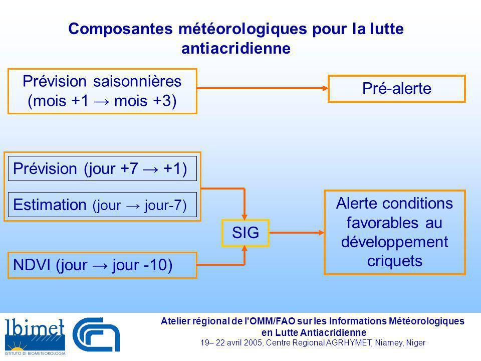 Composantes météorologiques pour la lutte antiacridienne