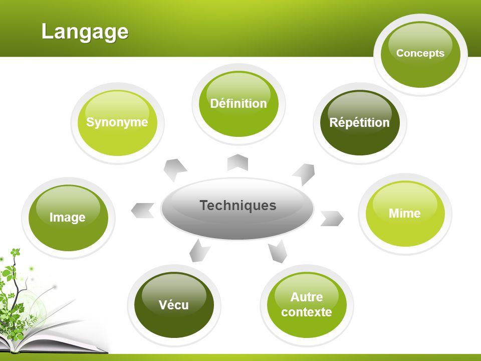 Langage Techniques Définition Synonyme Répétition Mime Image