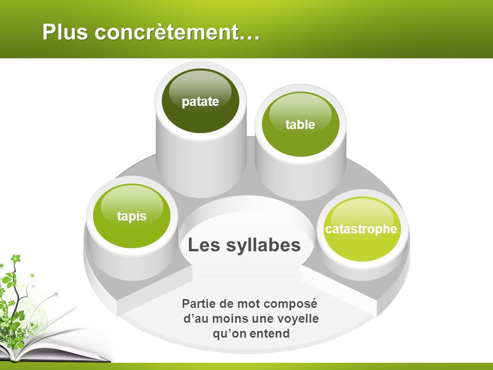 Plus concrètement… patate table Les syllabes tapis catastrophe