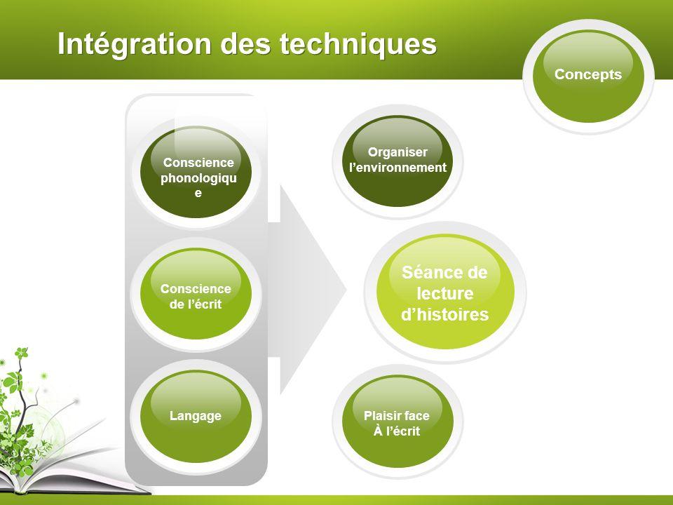 Intégration des techniques