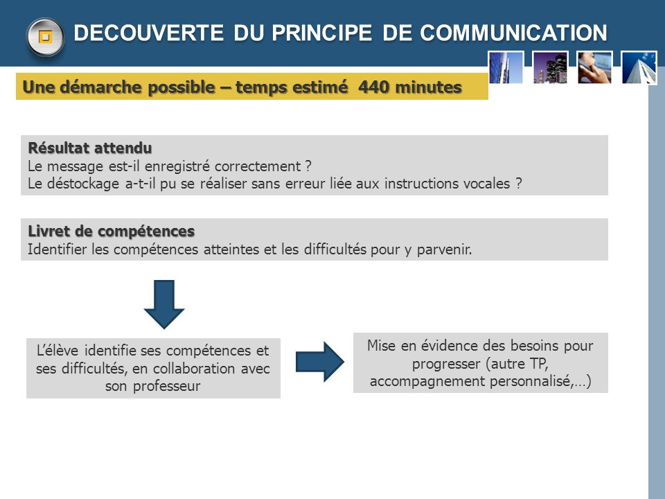 DECOUVERTE DU PRINCIPE DE COMMUNICATION
