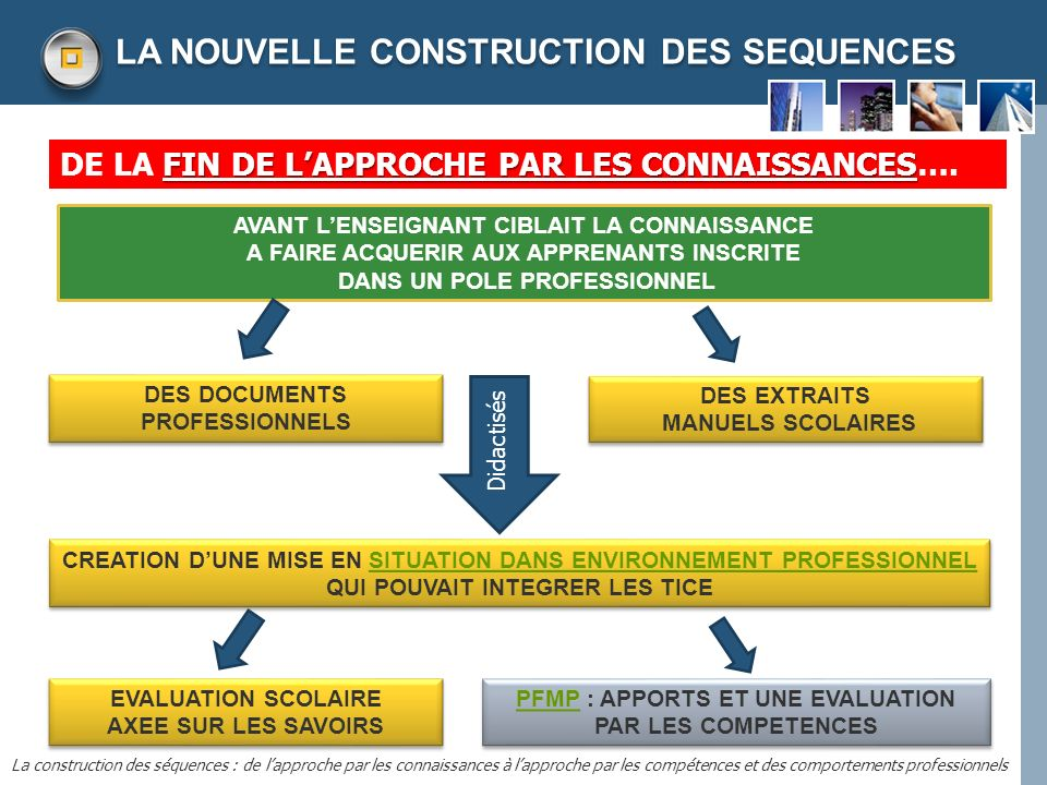 LA NOUVELLE CONSTRUCTION DES SEQUENCES