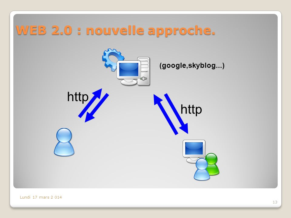 WEB 2.0 : nouvelle approche.