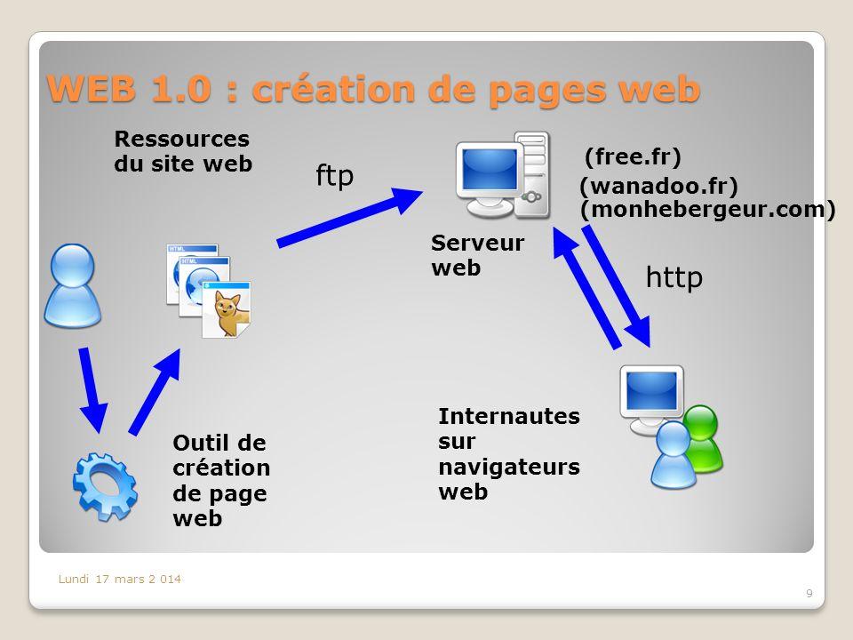 WEB 1.0 : création de pages web