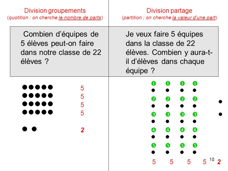 Division groupements (quotition : on cherche le nombre de parts)