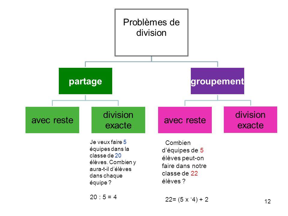 Problèmes de division partage. avec reste. division exacte. groupement.