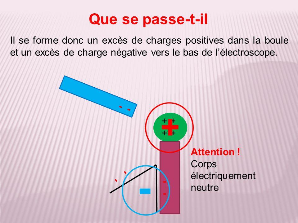 Que se passe-t-il Il se forme donc un excès de charges positives dans la boule et un excès de charge négative vers le bas de l'électroscope.
