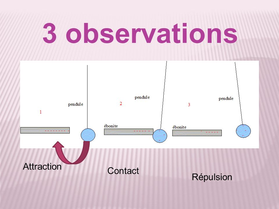 3 observations Attraction Contact Répulsion
