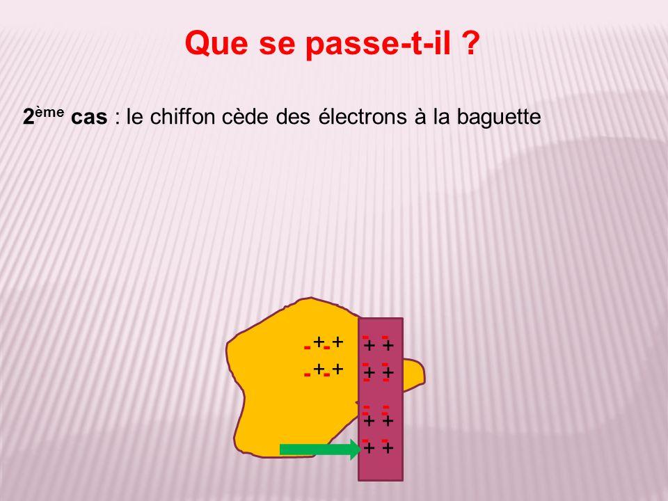 Que se passe-t-il 2ème cas : le chiffon cède des électrons à la baguette. - - - - + + + + - -
