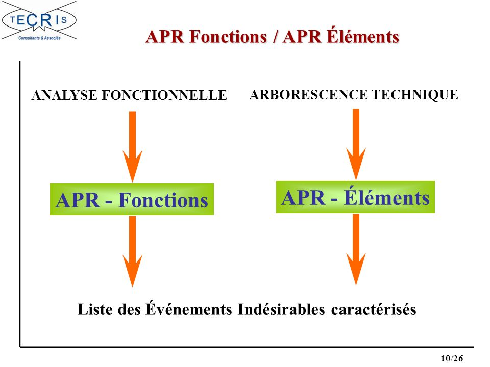 APR Fonctions / APR Éléments
