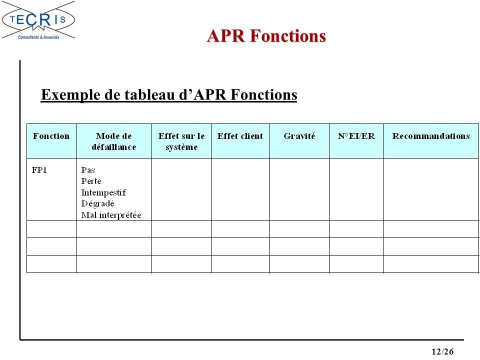 Exemple de tableau d'APR Fonctions